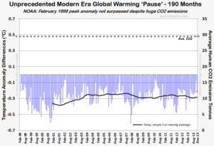 NOAA unprecedented modern global warming pause 190 months those stubborn facts 2013 022714