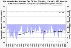 NOAA unprecedented modern global warming pause 190 months those stubborn facts 2013 022714
