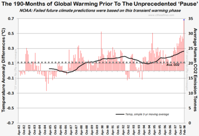 NOAA prior to the unprecedented Pause global warming 190 months those stubborn climate facts 2013 022714