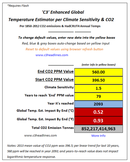 Climate sensitivity old consensus fails C3 global temperature estimator 031414