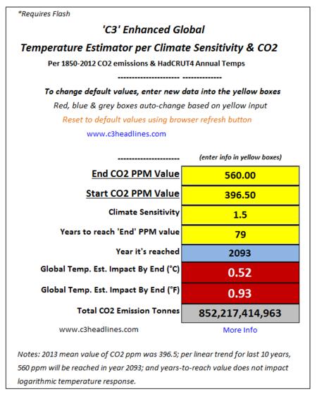 Climate sensitivity old consensus fails C3 global temperature estimator 031414