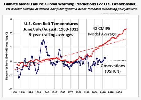 NOAA confirms climate model quackery US corn belt