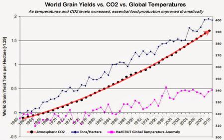 UN IPCC fundamental lies food production CO2 global warming temperatures those stubborn facts