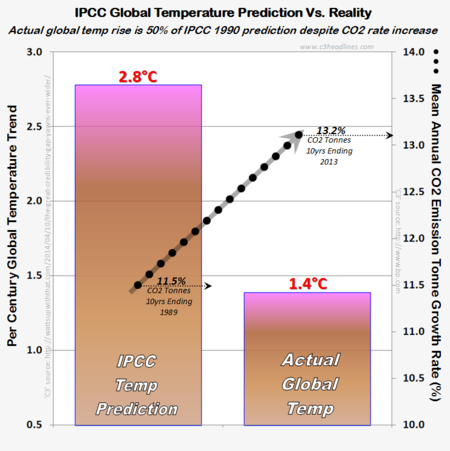 Ipcc expert climate model prediction 99.9 per cent wrong those stubborn facts science