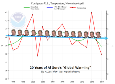 Al Gore mythical global warming US temperatures NOAA april 2014 051514