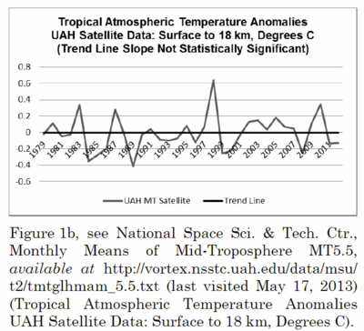 Tropical temperatures from satellite measurements
