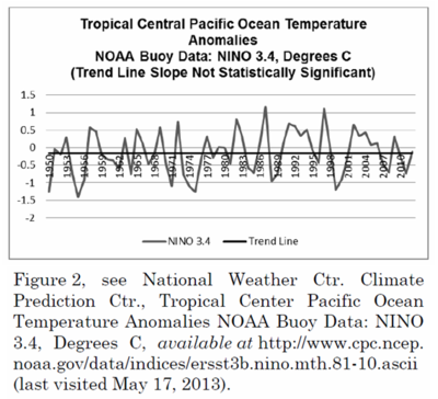 Tropical ocean temperature from buoys