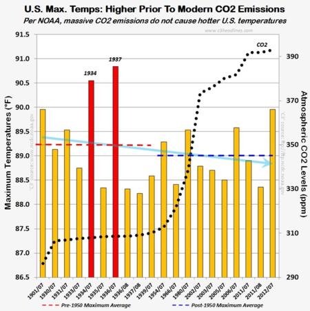 NOAA maximum US temperatures cooling global warming CO2 May 2014
