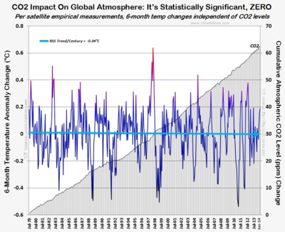 RSS satellite proof co2 global warming impact zero june2014 070314