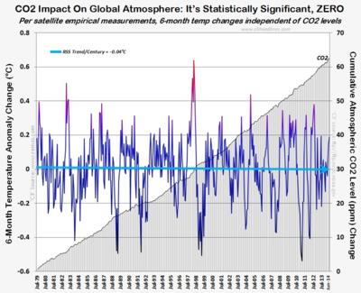 RSS satellite proof co2 global warming impact zero june2014 070314
