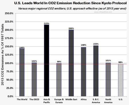 US 2013 CO2 emission reduction versus world 070414