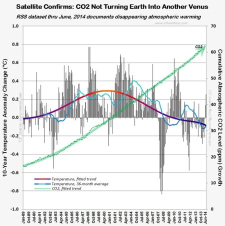 RSS satellite 10-year temperature change venus co2 connect the dots june2014 070514