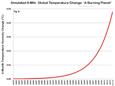 Simulated 6-month global warming planet burning 070814