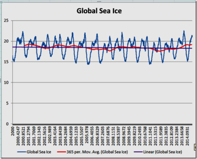 Global sea ice july2014