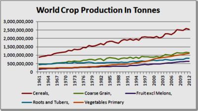 World crops