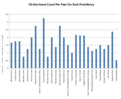 Hurricanes per US president