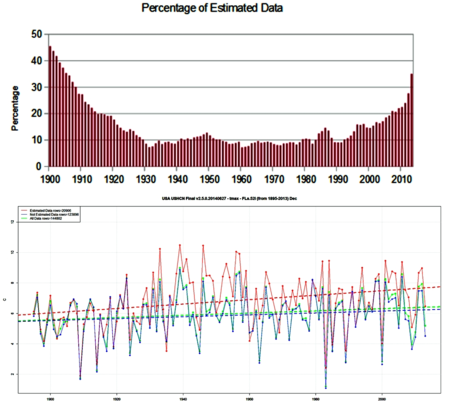 NOAA fabrication US temperature climate warming july2014