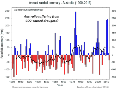Australia rainfall droughts c3headlines
