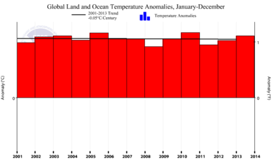 NOAA global cooling june2014