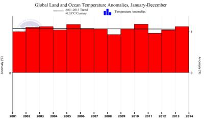 NOAA global cooling june2014