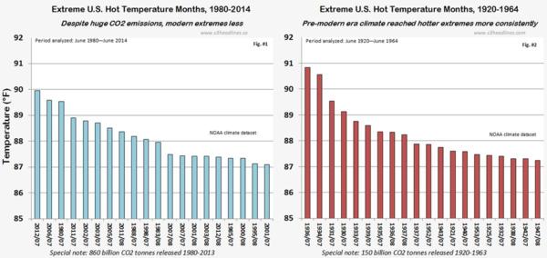 NOAA US Hot Temperature Extremes 1920 vs 1980 june2014