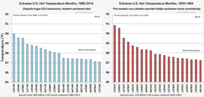 NOAA US Hot Temperature Extremes 1920 vs 1980 june2014