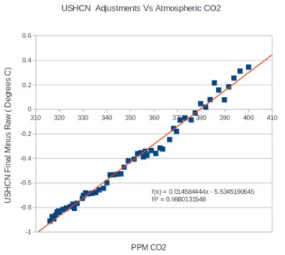 US temp adjustments vs co2