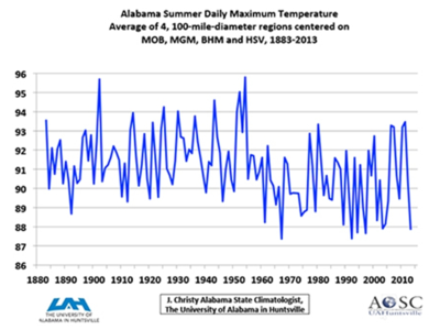 Alabama summer maximum temps 2014