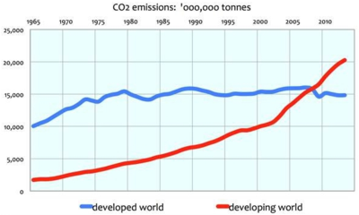 Co2 emissions developing vs developed countries