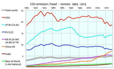 Co2 per capita growth since 1965