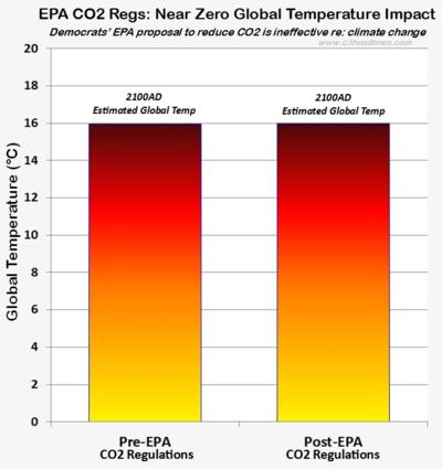 Epa co2 regulations squat impact global warming
