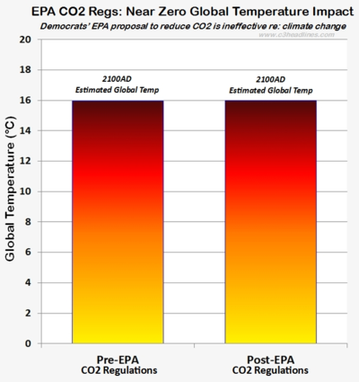 Epa co2 regulations squat imapct global warming
