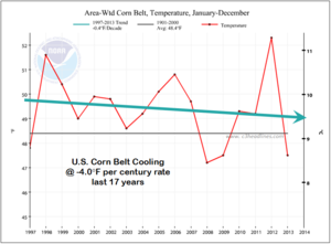 US Corn Belt cooling 17 years 2013 Noaa-Ncdc