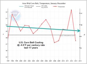 US Corn Belt cooling 17 years 2013 Noaa-Ncdc