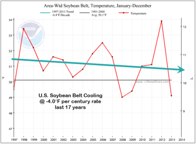 US Soybean belt cooling 17 years 2013 Noaa-Ncdc