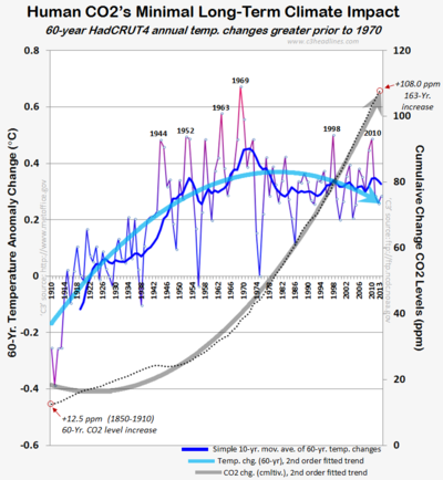 Hadcrut4 annual 60-year change temperature co2 global warming climate change impact 2013 020314