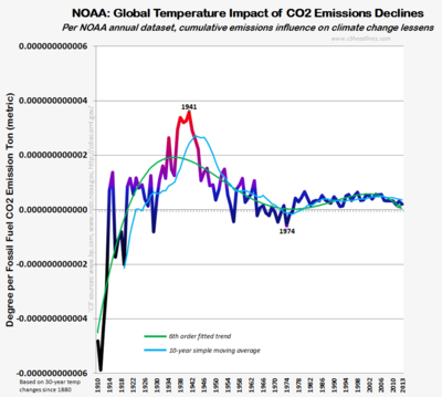 NOAA cumulative CO2 Emission Climate Impact 1880 nil