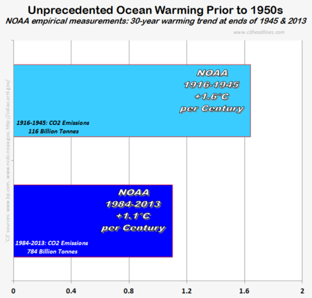NOAA global ocean warming 30yr unprecedented trend climate factcheck those stubborn facts