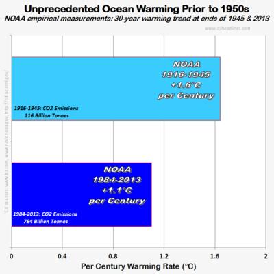 NOAA global ocean warming 30yr unprecedented trend climate factcheck those stubborn facts