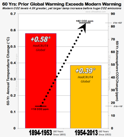 UK HC4 climate science consensus global warming co2 60 year comparison 2013 crrctd021414