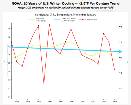 Noaa climate factcheck colder us winter global cooling-20-years 2014 0201514