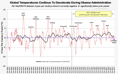 HC4 5 year century trend global warming climate change obama kerry pinocchio 2013 021814