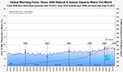 HC4 co2 global warming truth 1850 2013 those stubborn facts 022114
