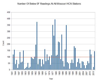 Missouri number of below freezing days