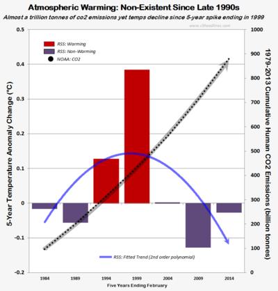 RSS NASA satellite AWOL atmosphere global warming cooling human co2