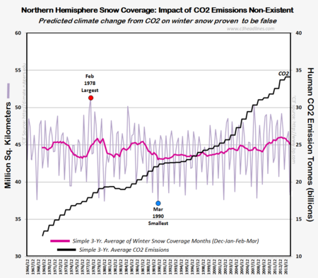 Snow extent coverage northern hemisphere ipcc expert prediction co2 emission those stubborn facts 040214