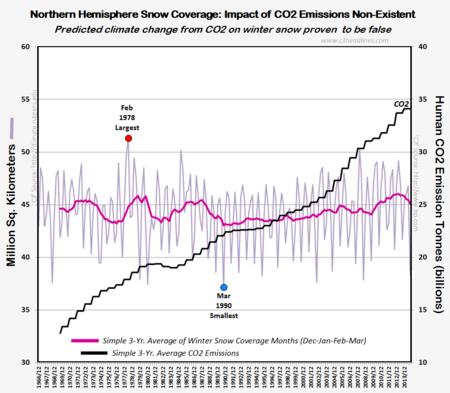 Snow extent coverage northern hemisphere ipcc expert prediction co2 emission those stubborn facts 040214