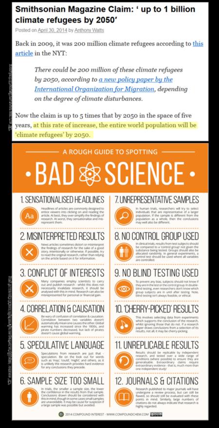 Smithsonian magazine bad science global warming climate change 043014