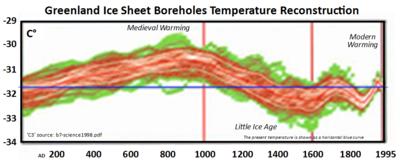 Greenland Ice Sheet Boreholes Temperature Reconstruction
