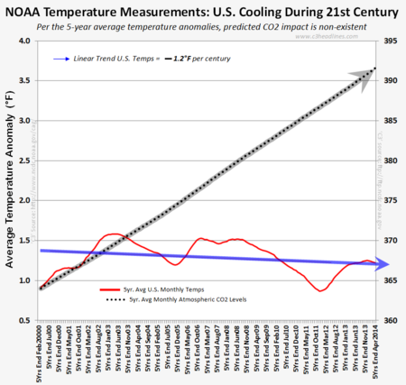 NOAA US temperatures cooling 21st century co2 those stubborn facts april2014 051614